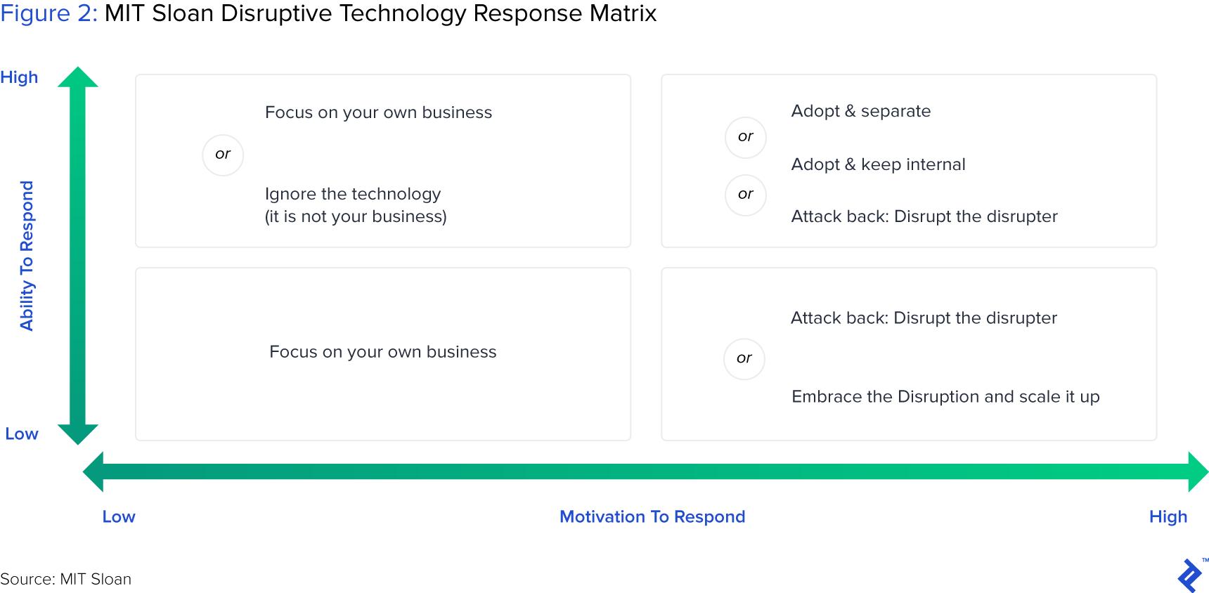 figure 2: MIT Sloan Disruptive technology Response Matrix