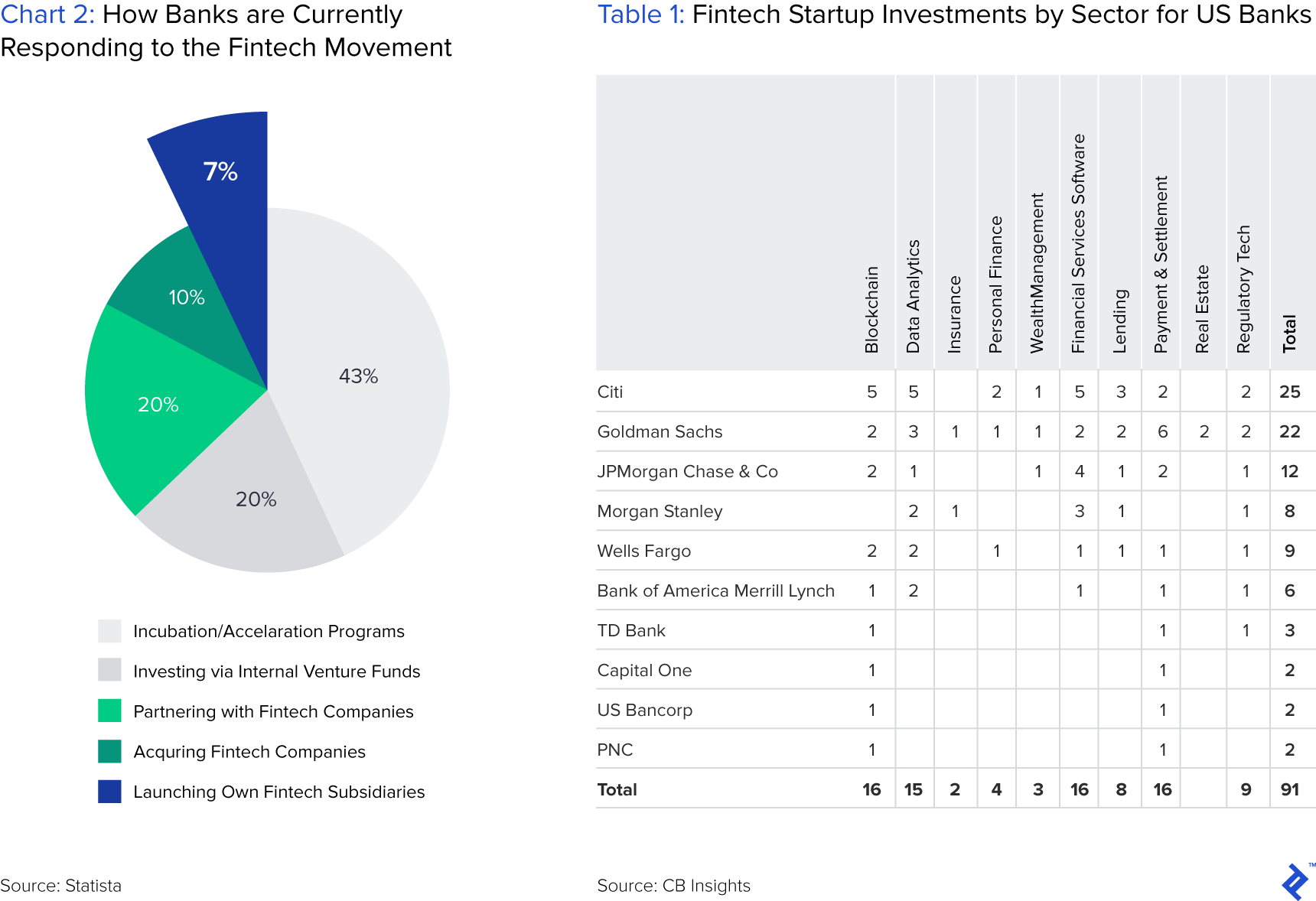 Chart 2: How Banks Are Currently Responding to the Fintech Movement, and Table 1: Fintech Startup Investments by Sector for US Banks