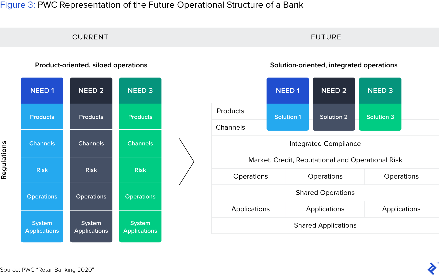 Figure 3: Fintech and Banks: The Future Operational Structure of a Bank