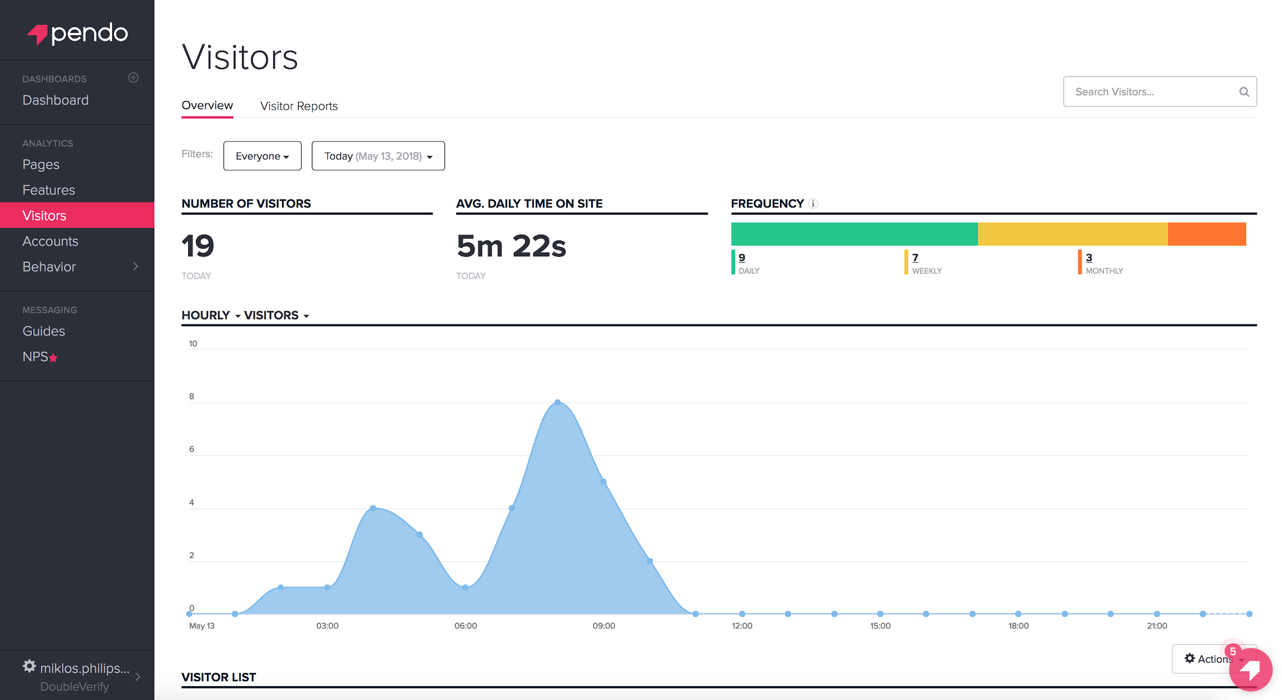Website analytics tool, Pendo, helps the UX design process.