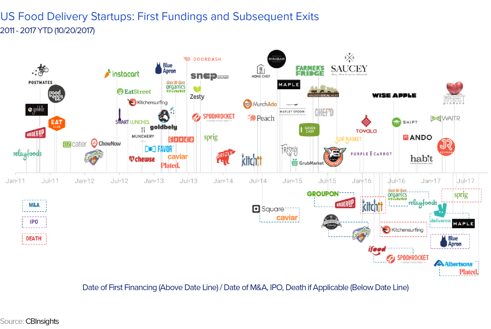 US food delivery startups' first fundings and subsequent exits