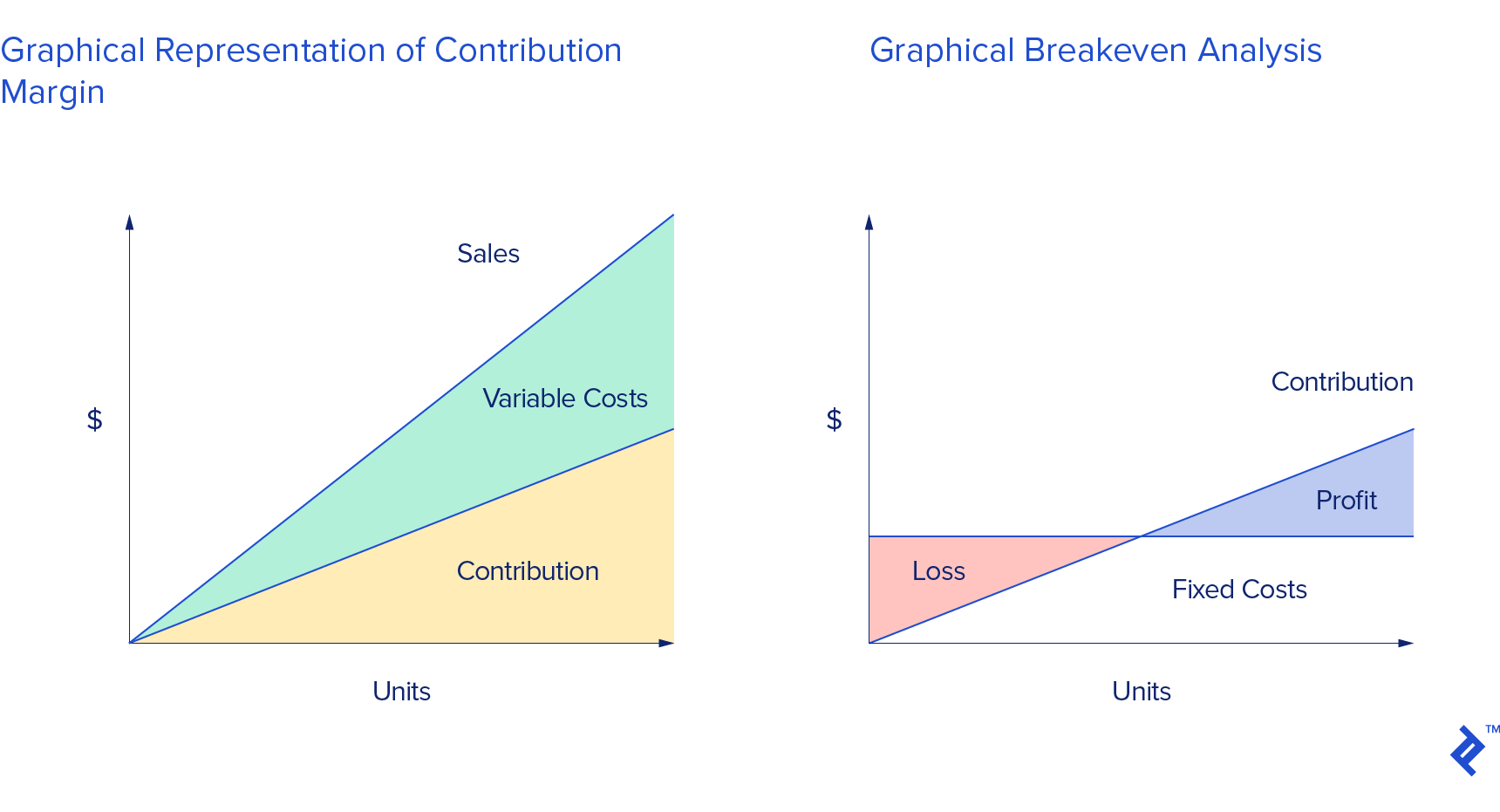 Charts of graphical representation of contribution margin on the left and graphical breakeven analysis on the right