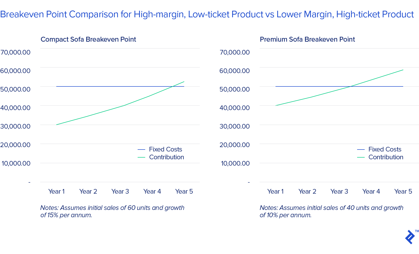 Side by side charts showing the breakeven point comparison for high-margin, low ticket products versus lower-margin, high ticket products