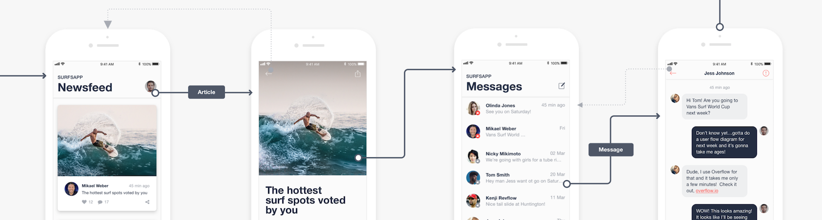 Overflow: user flow and prototyping tool
