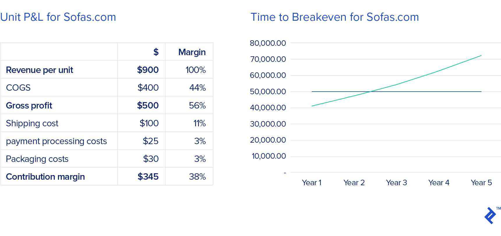 A table of unit profit and loss for sofas.com on the left, and a graph representing time to break even for sofas.com on the right