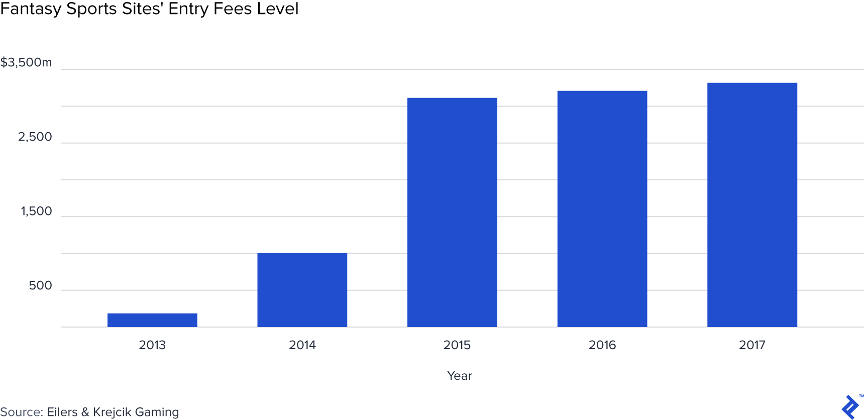 Graph of fantasy sports sites' entry fees.