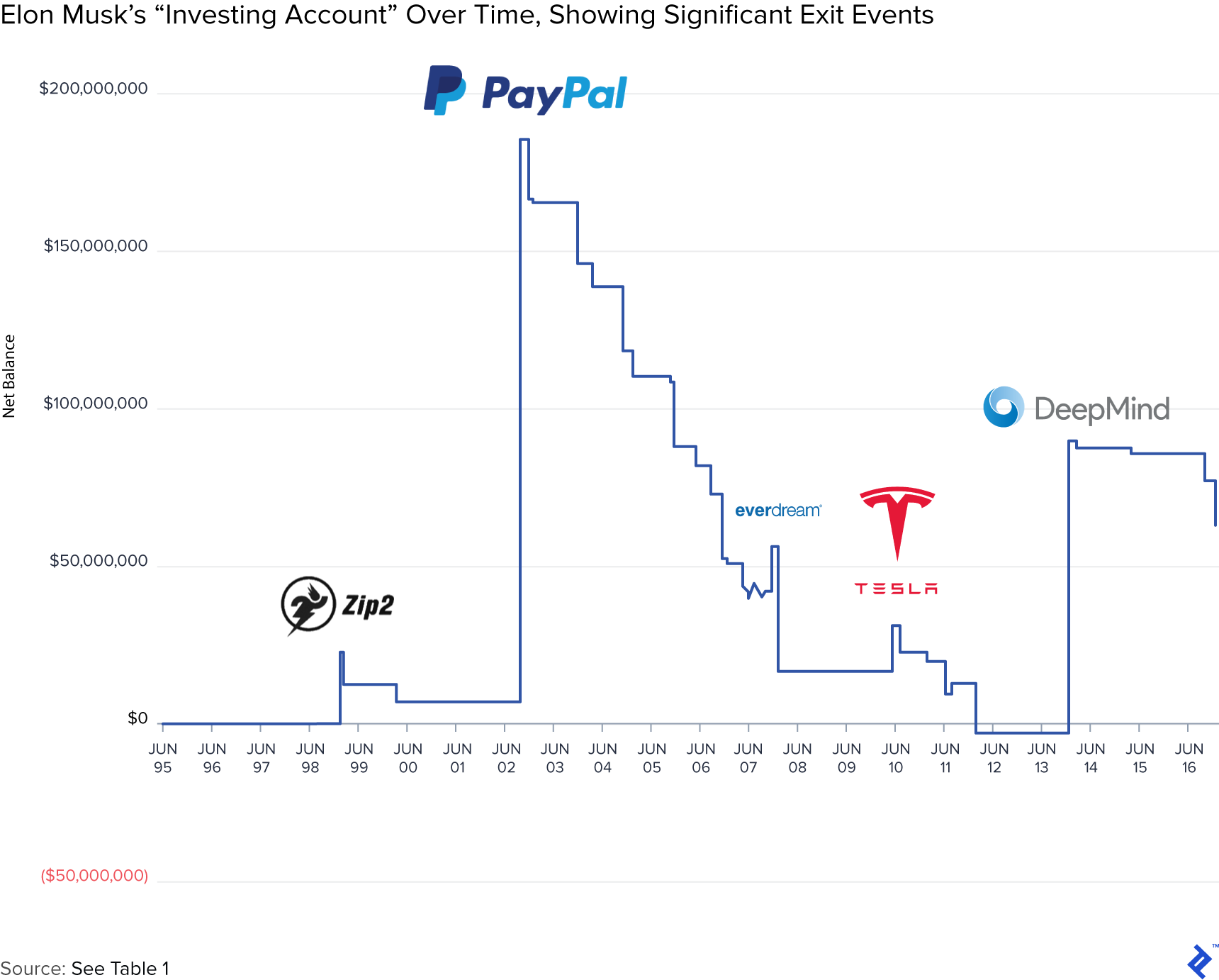 "Elon Musk's ""Investing Account"" over Time, Showing Significant Exit Events"