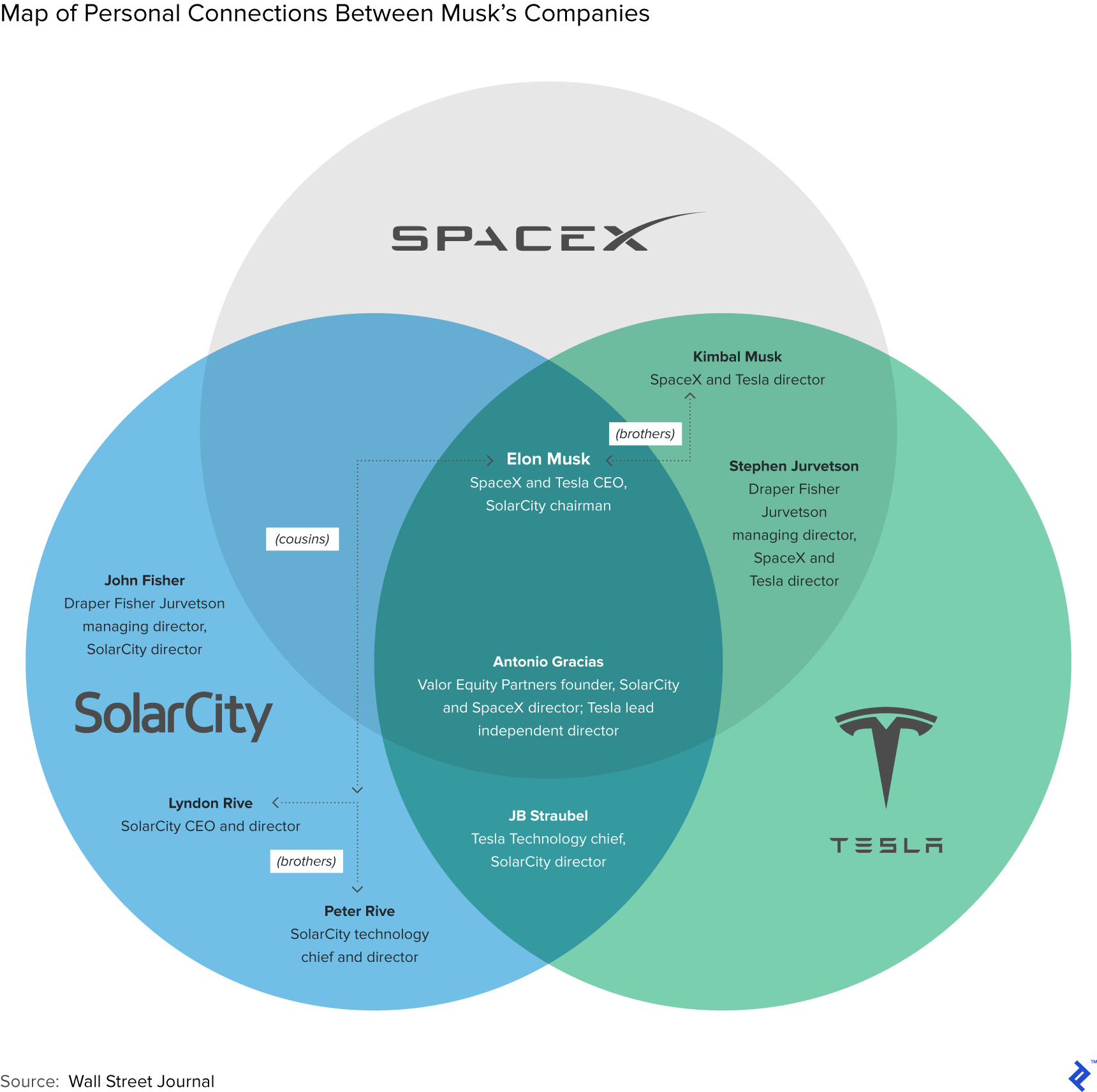 Map of Personal Connections between Musk's Companies