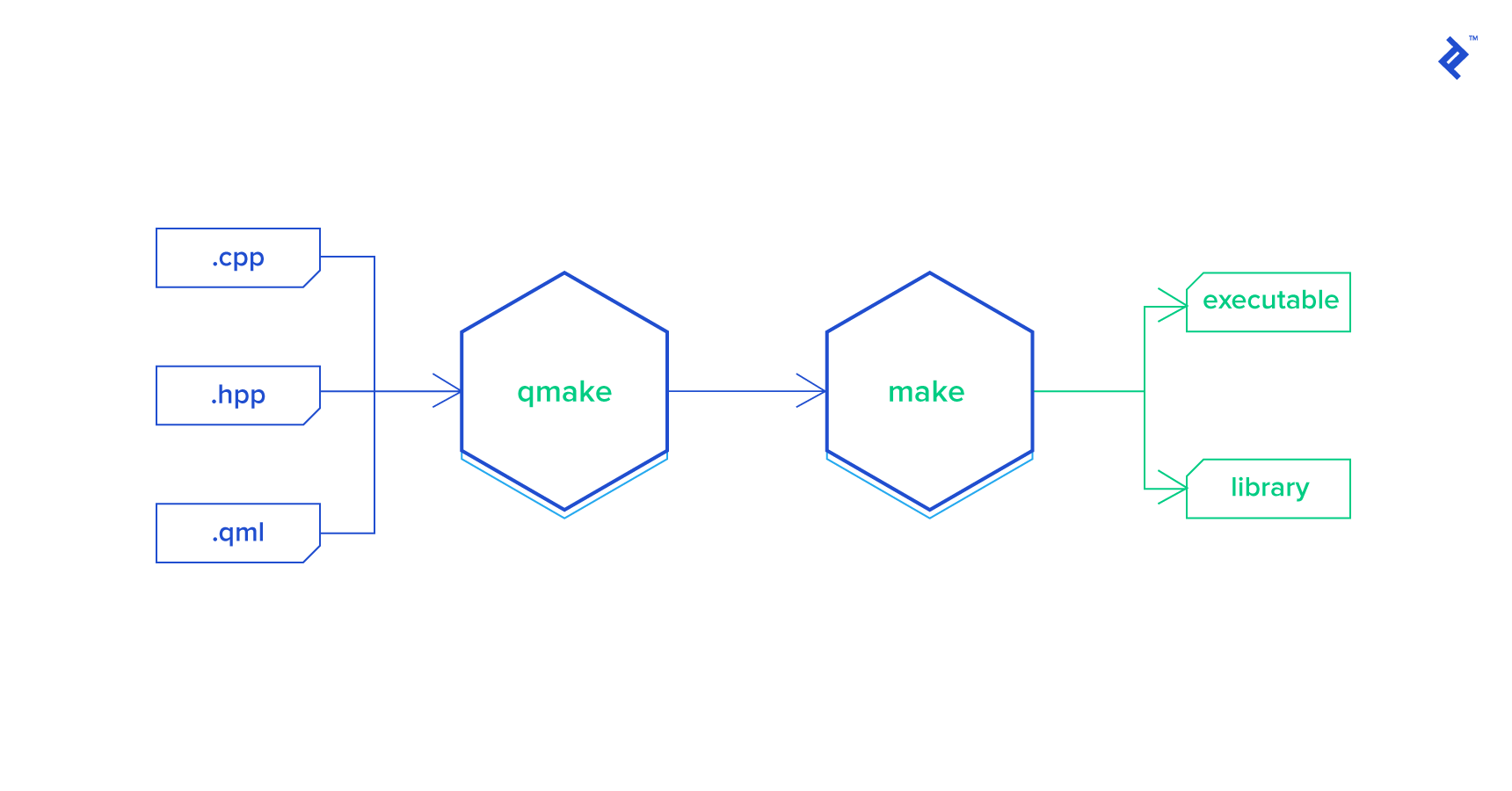 An illustration of the qmake build process