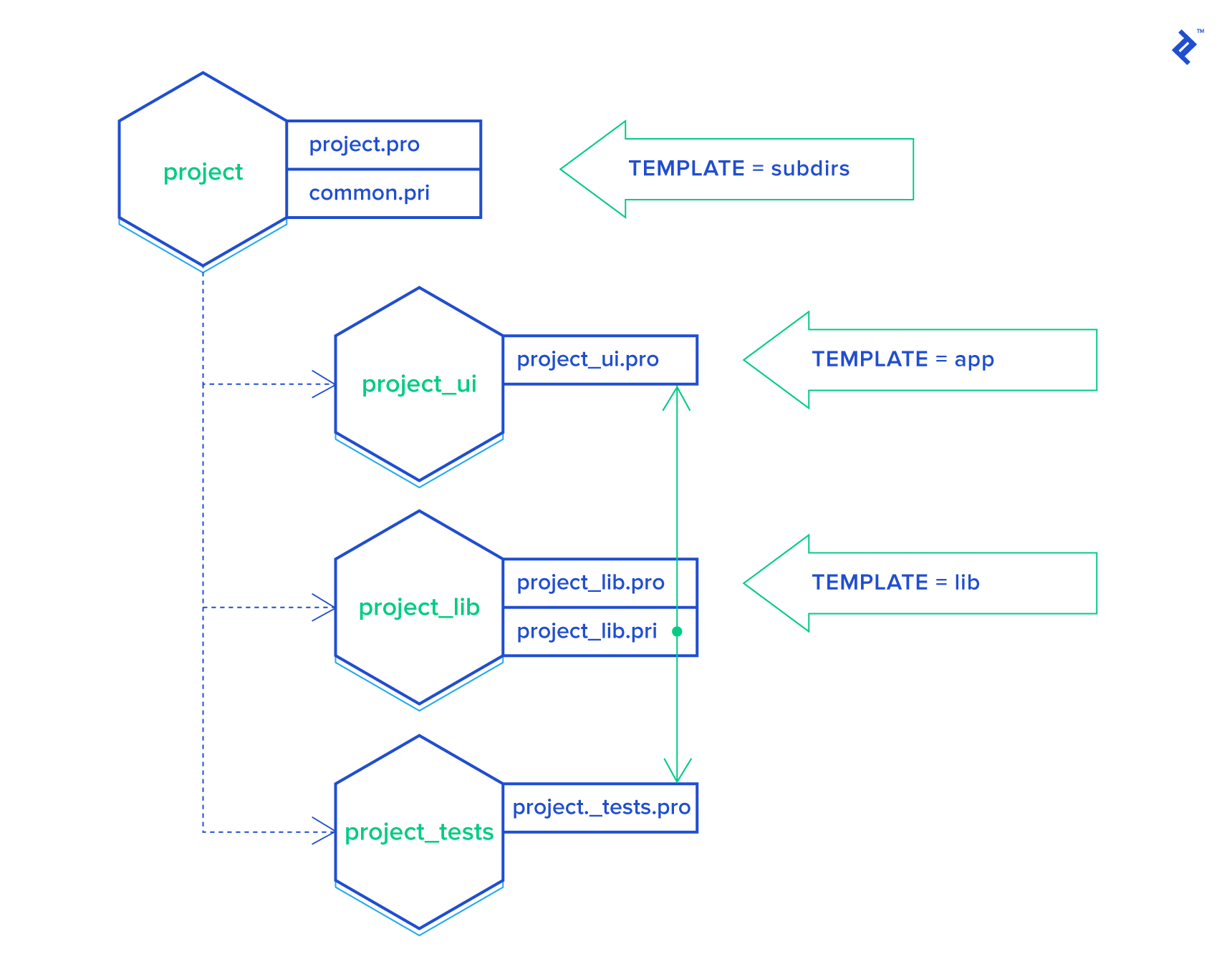 The project directory structure