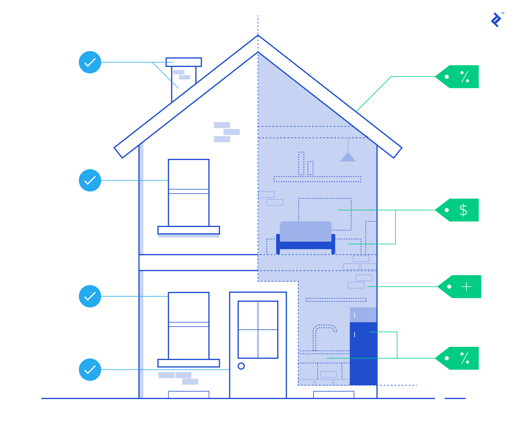 Illustration of points to consider when investing in real estate