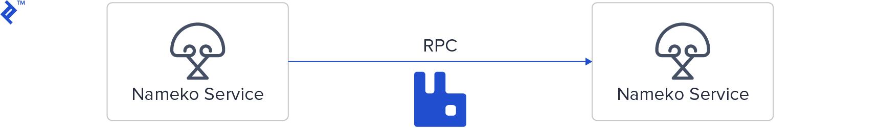 Two Nameko services talking via RabbitMQ RPC