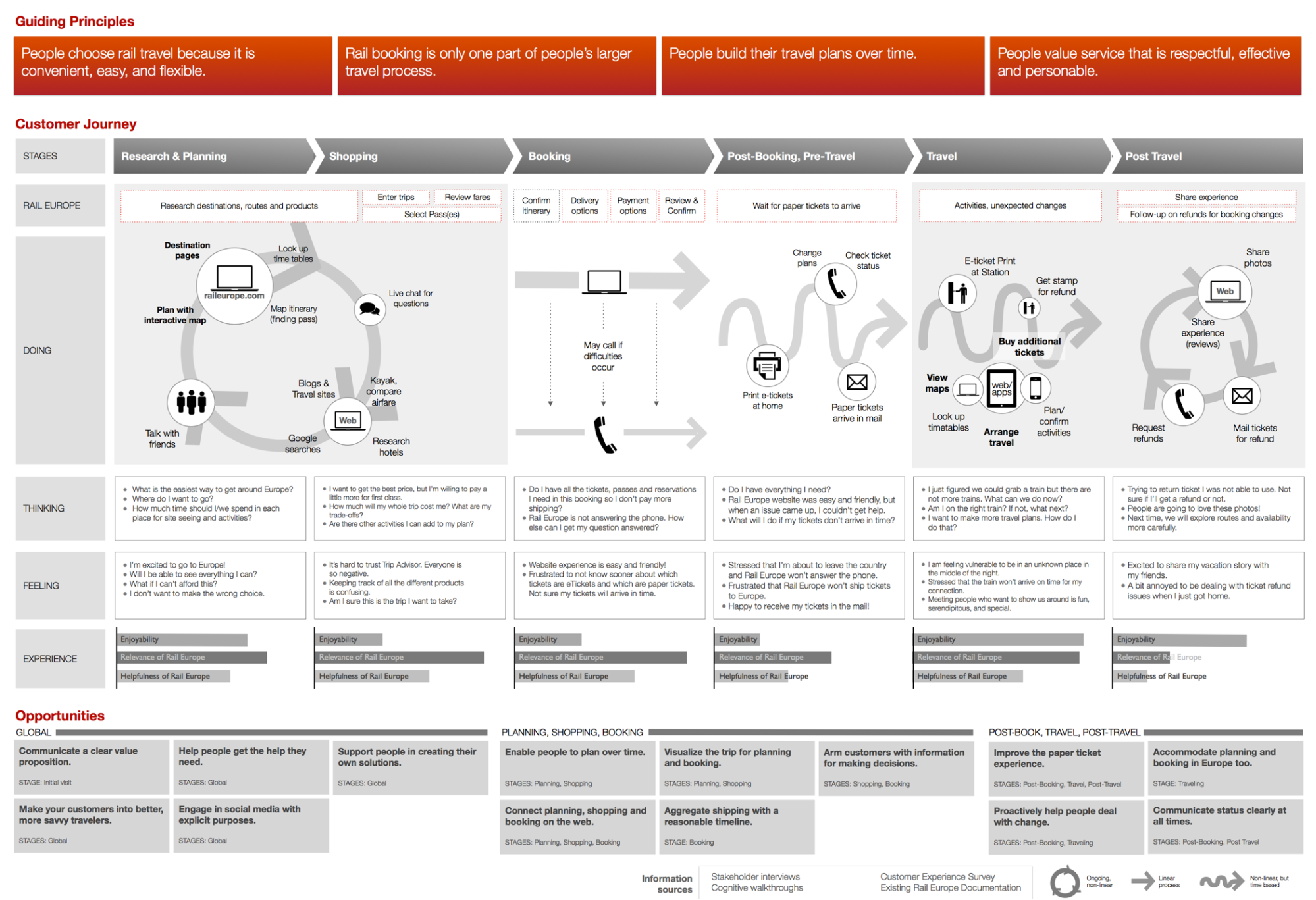 Customer journey maps are part of the UX design process.