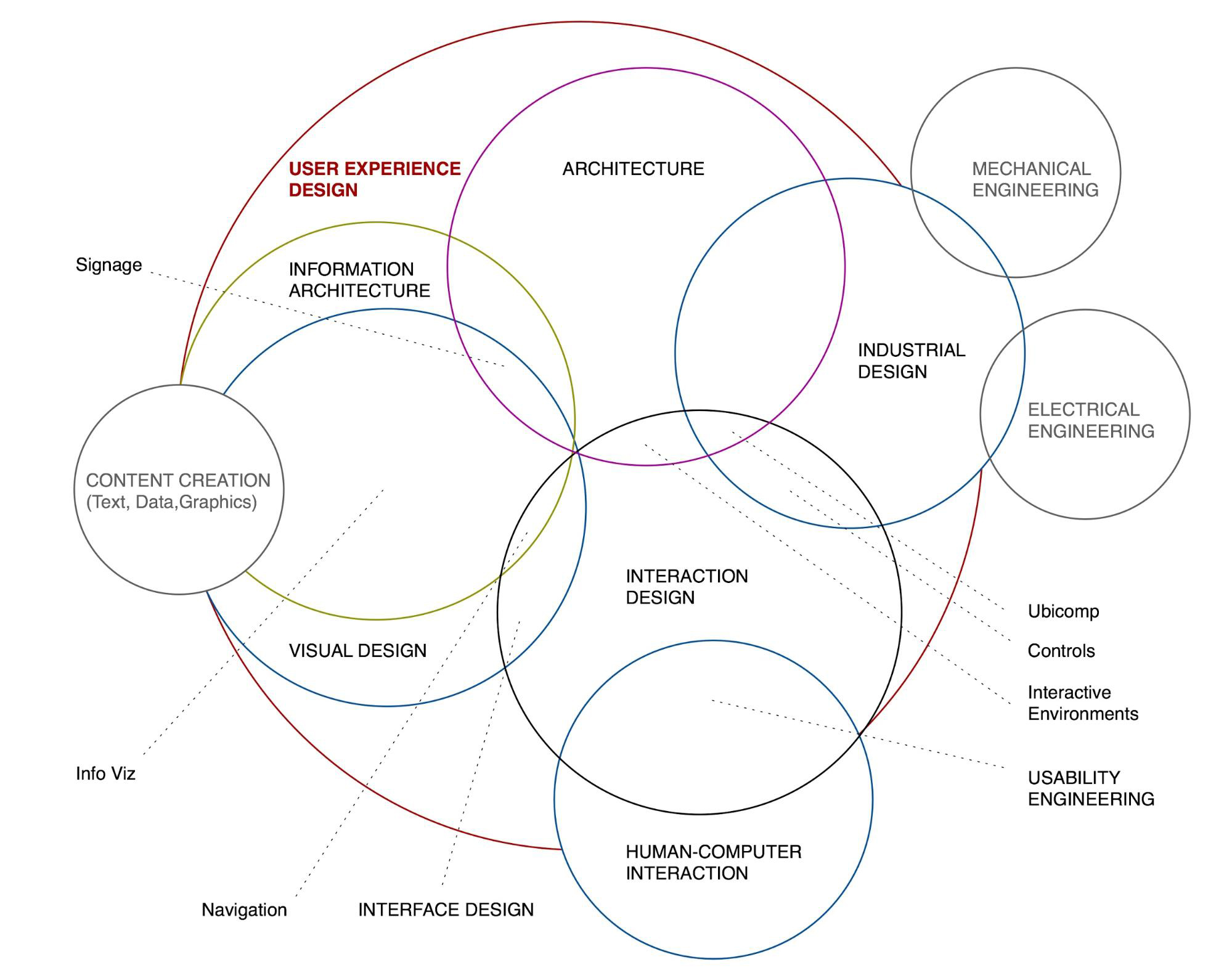 The disciplines of user experience design as a UX guide