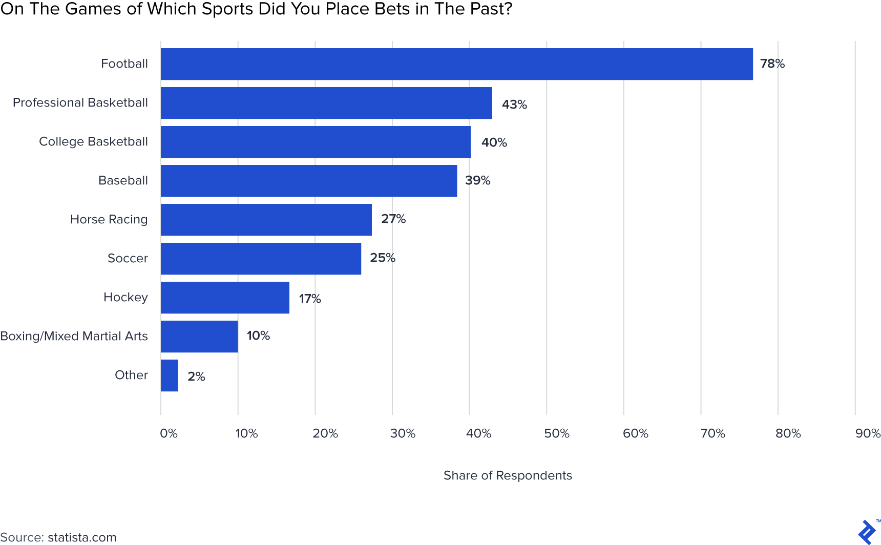 Graph of most popular sports to bet on.