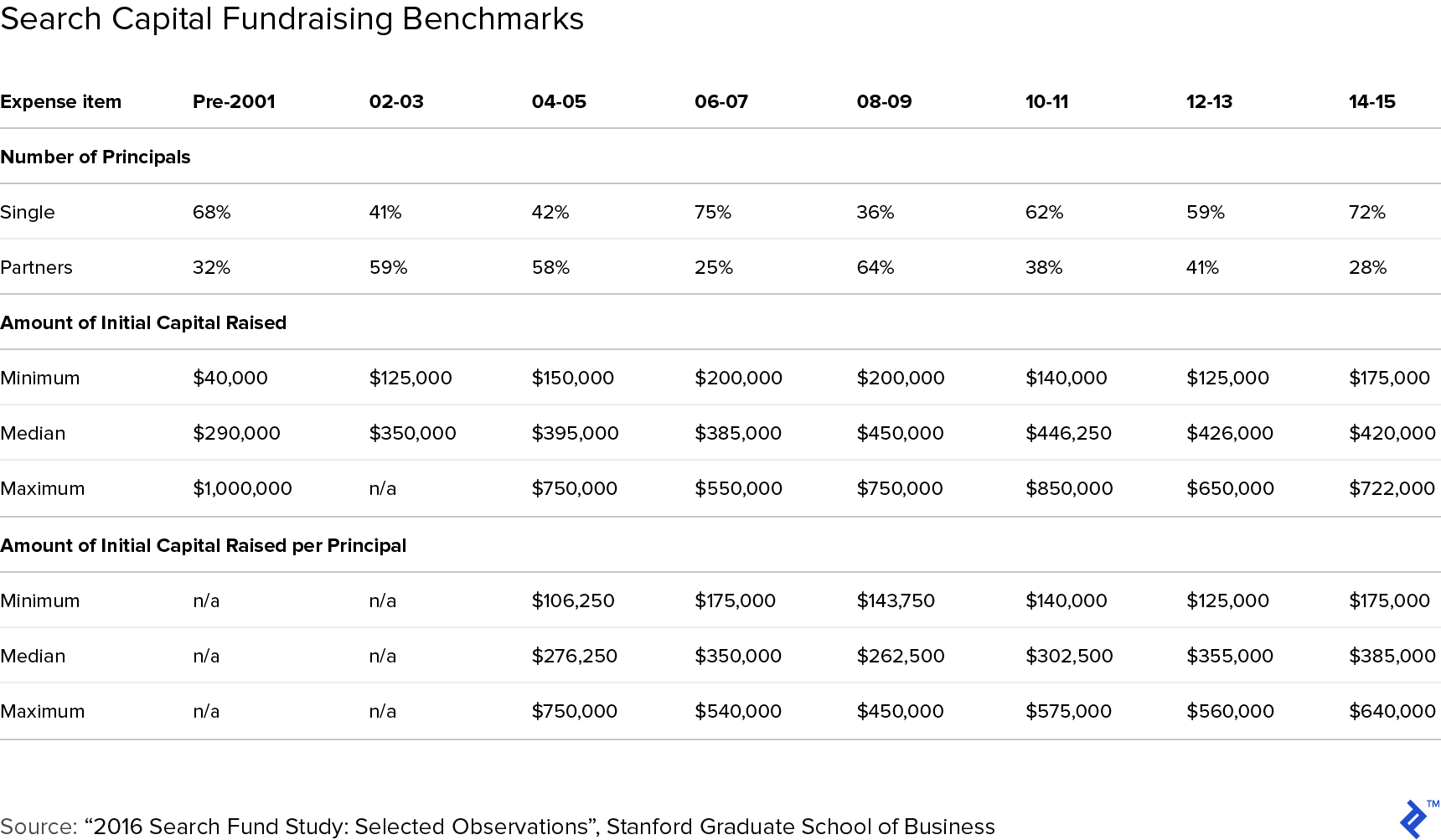 Search capital fundraising benchmarks