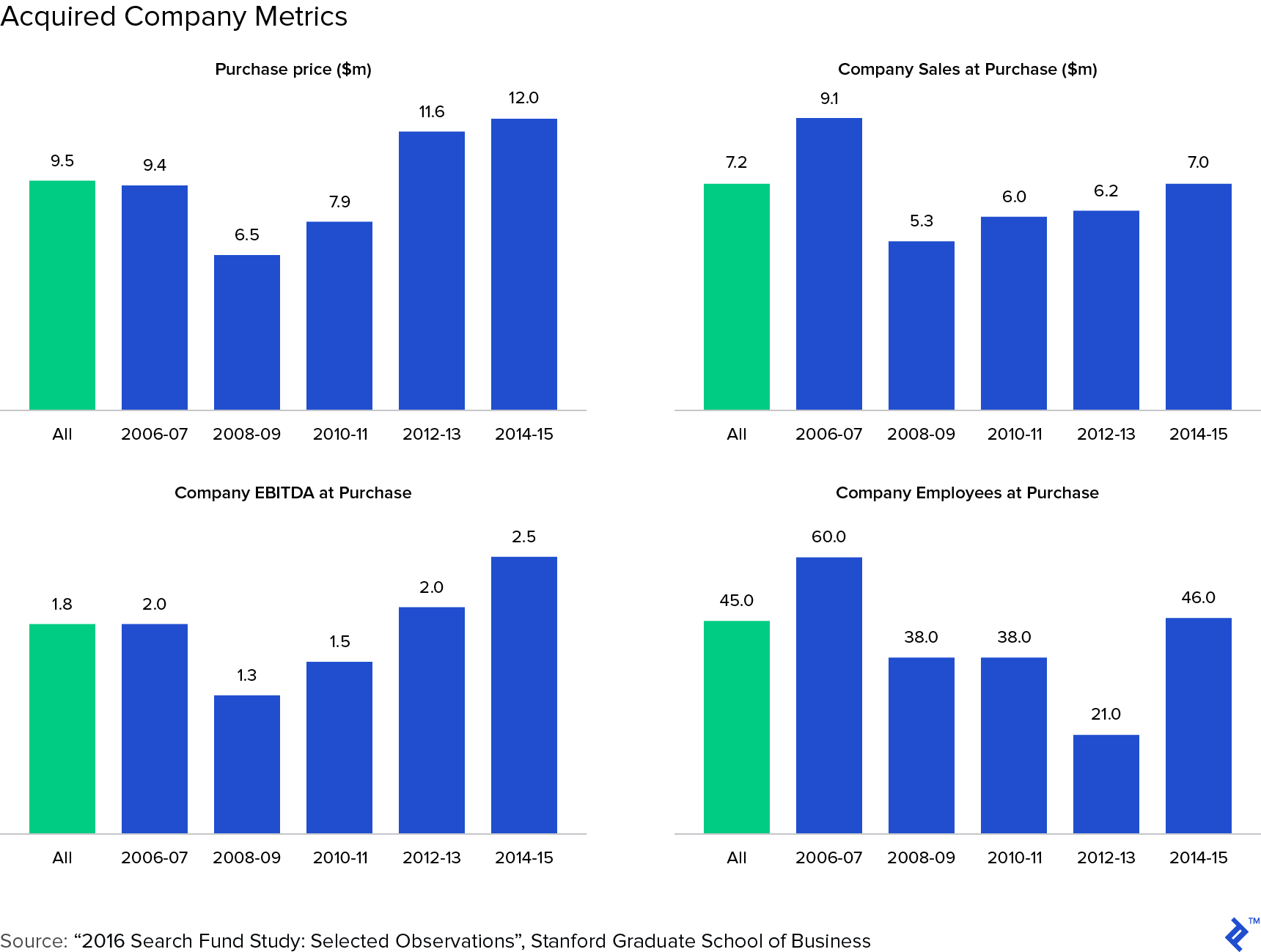 Acquired company metrics