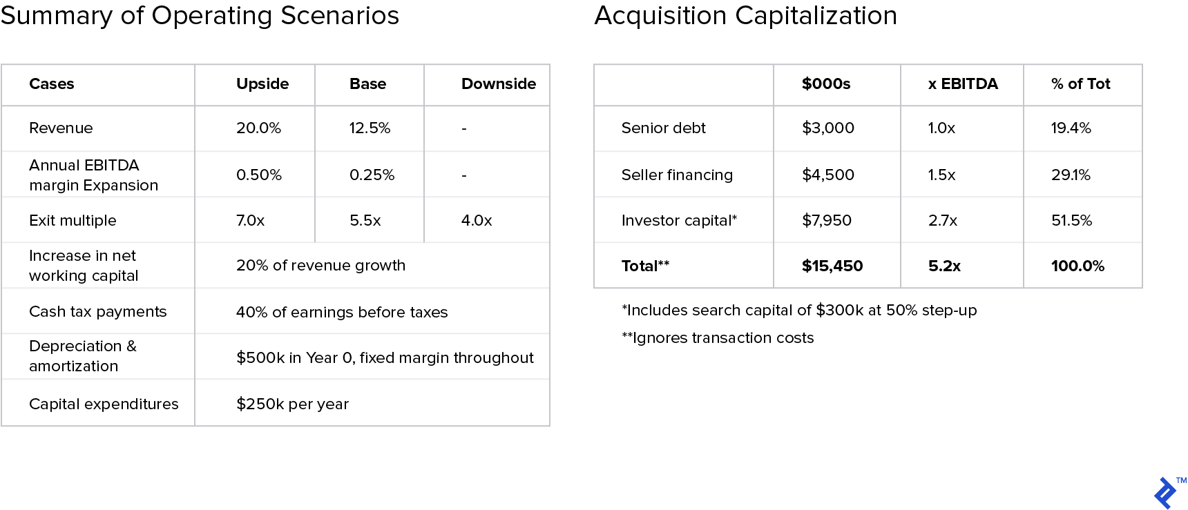 Graphs: Summary of Operating Scenarios and Acquisition Capitalization