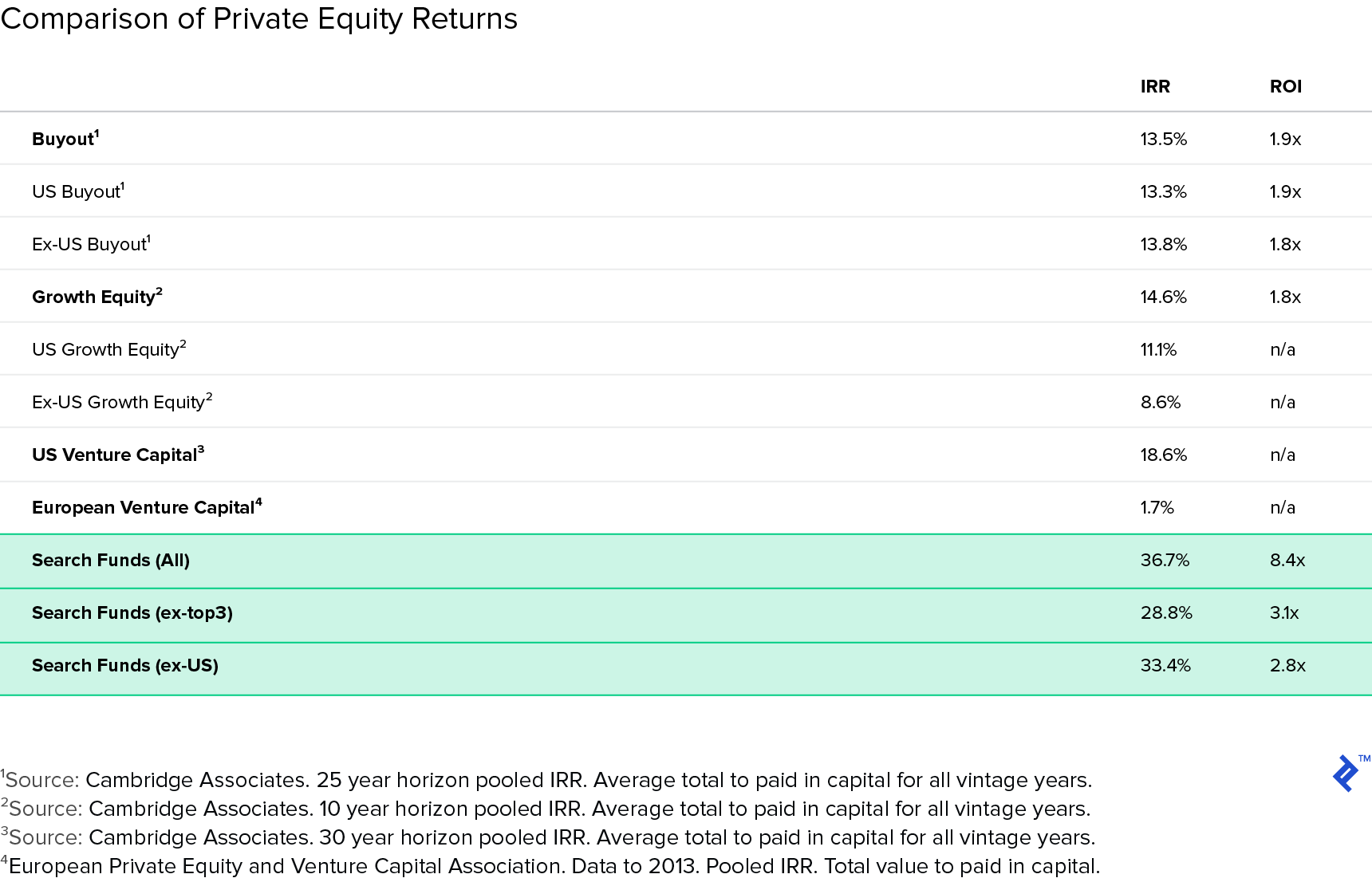 Comparison of Private Equity Returns