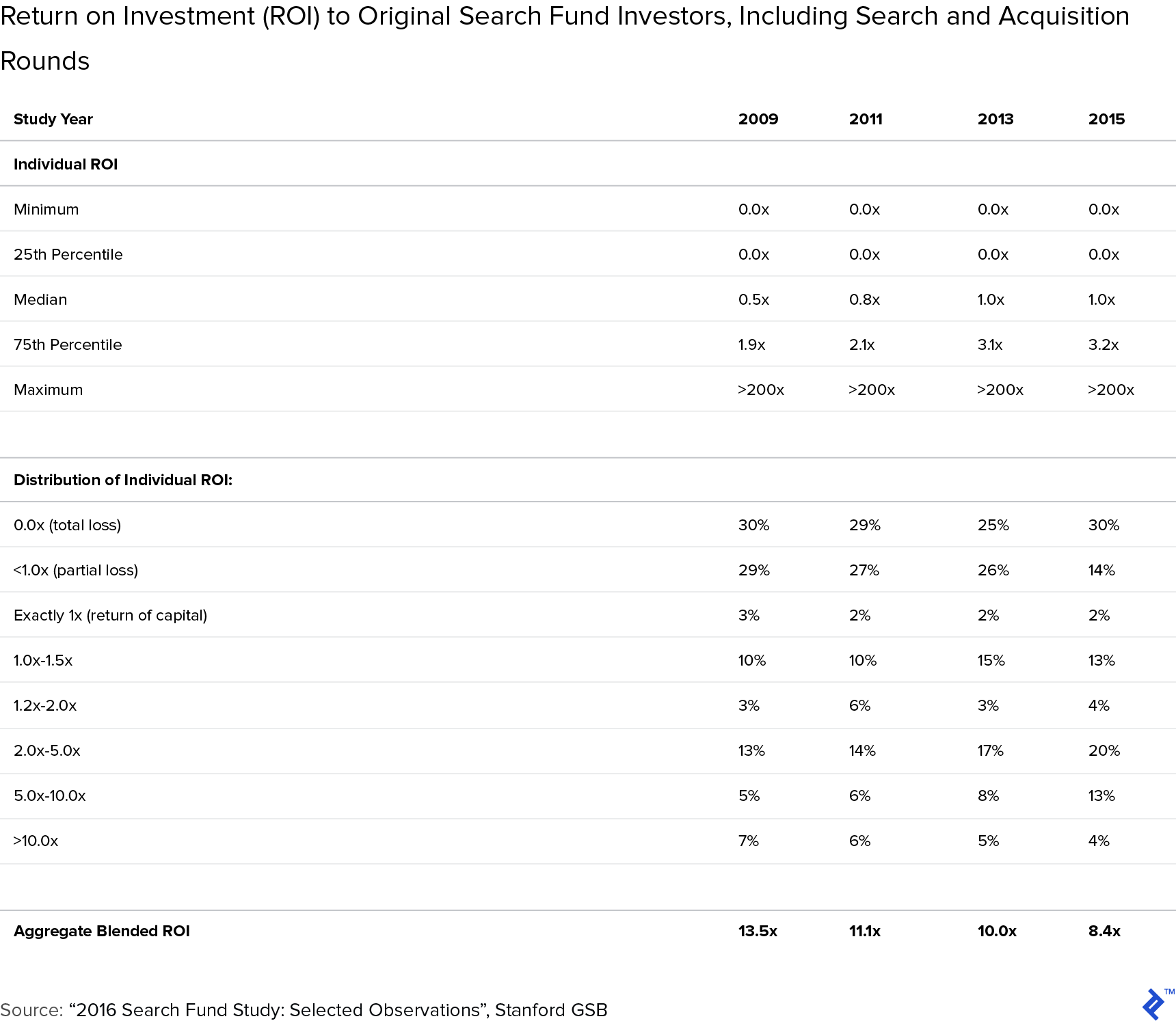 Table: ROI to Original Search Fund Investors