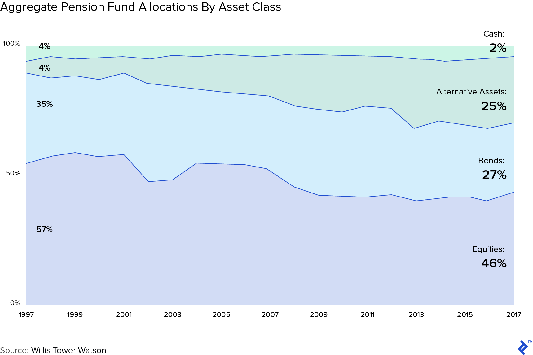 Graph: Aggregate Pension Fund Allocations By Asset Class