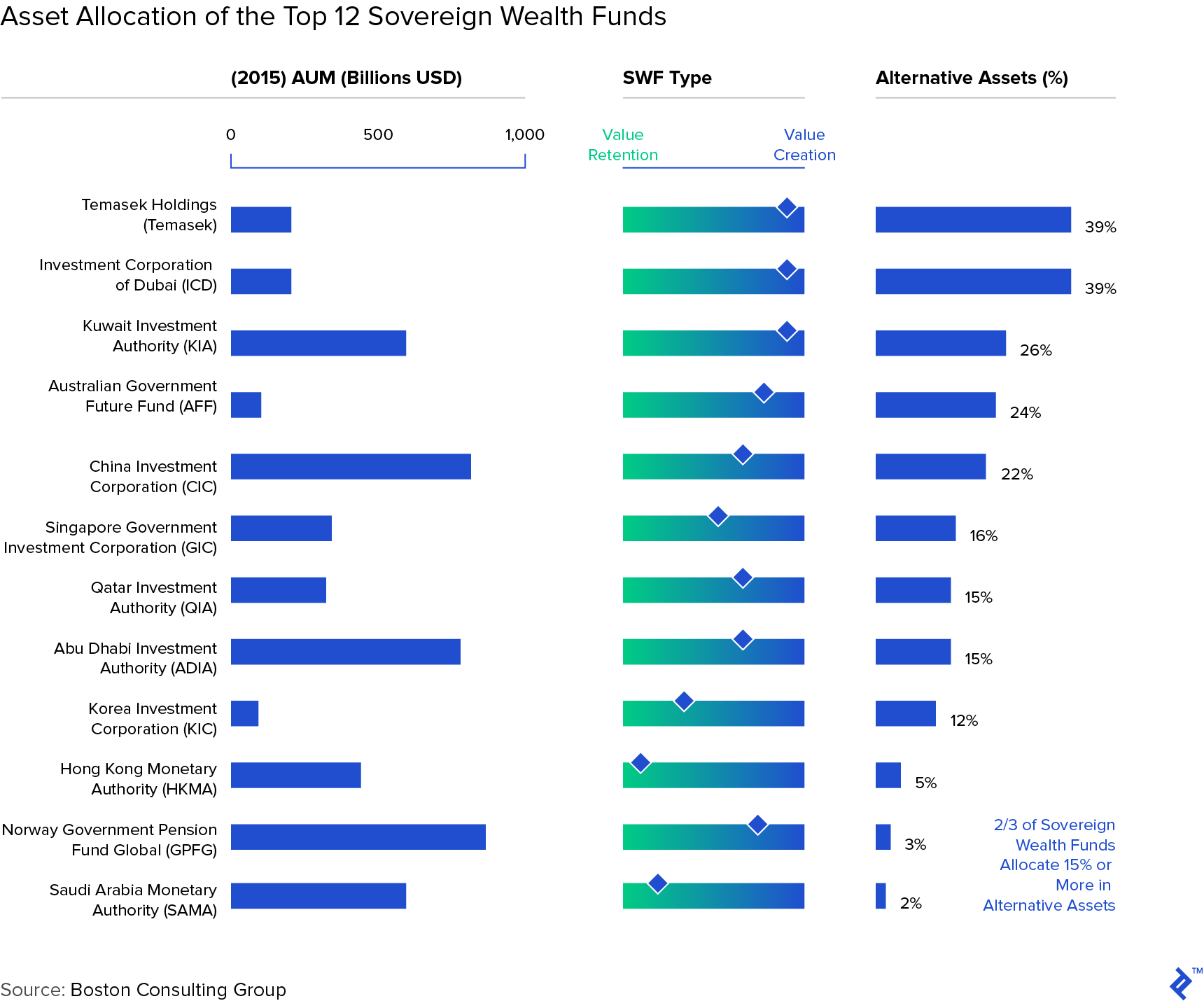 Graph: Asset Allocation of the Top 12 Sovereign Wealth Funds