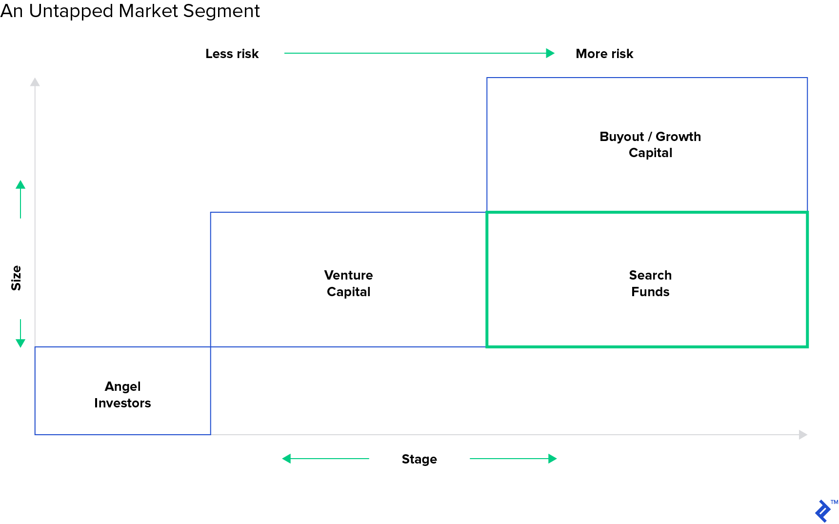 Diagram: Untapped market segment