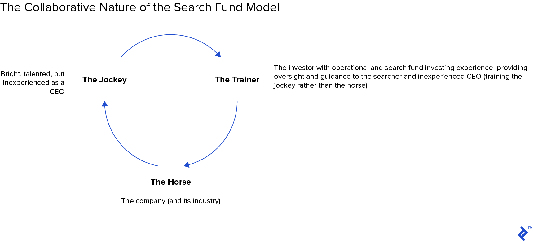 Diagram: The collaborative nature of the search fund model