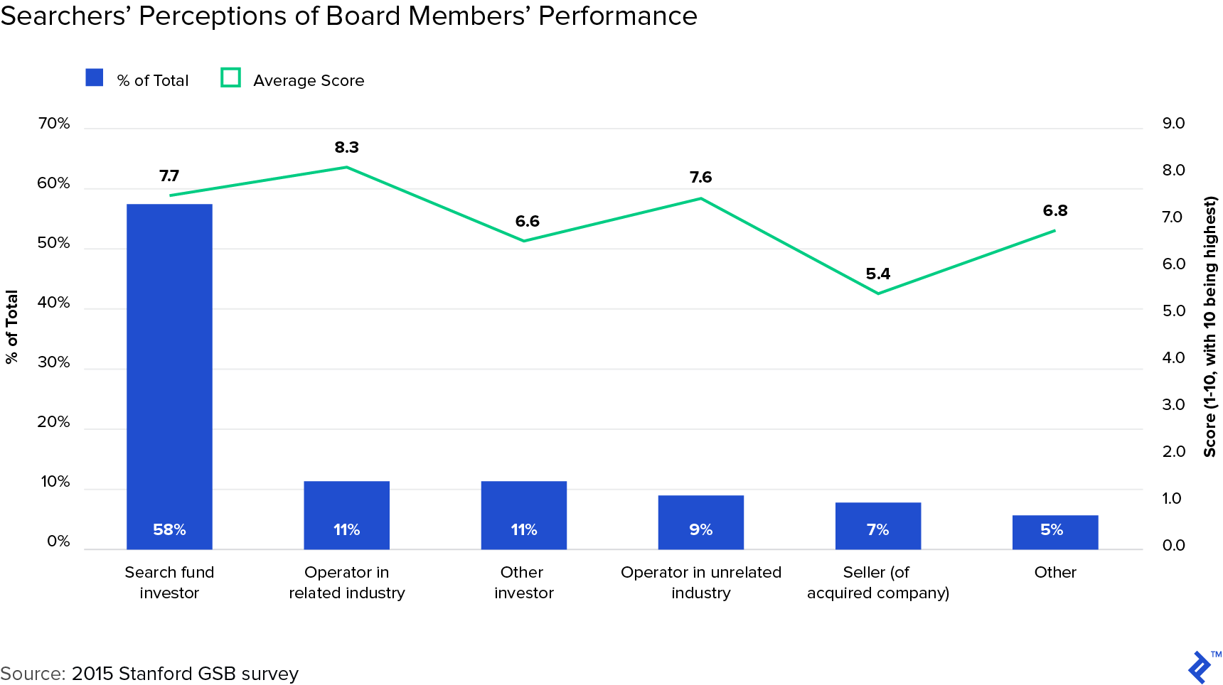 Graph: Searchers' Perceptions of Board Members' Performance