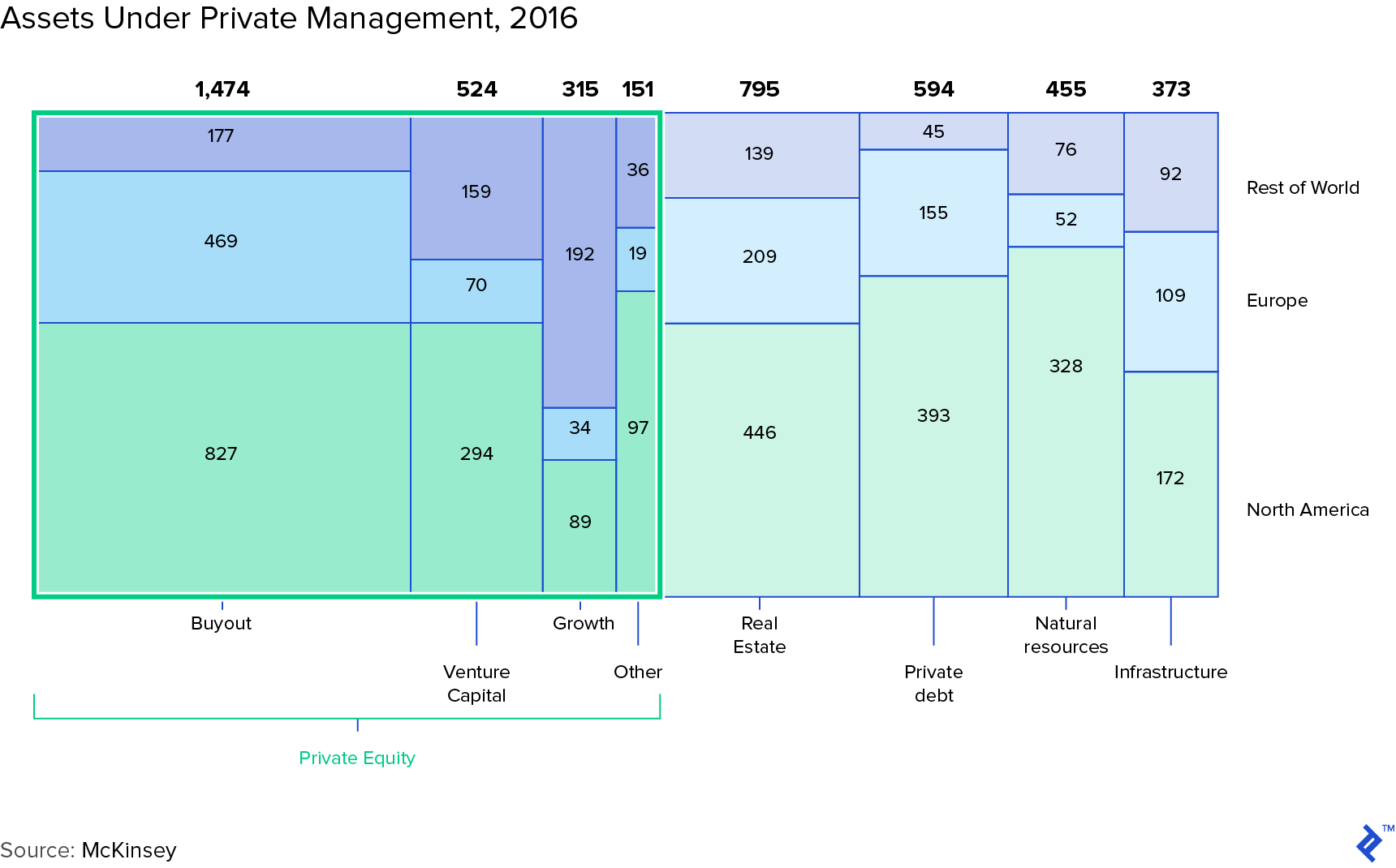 Graph: Assets Under Private Management, 2016