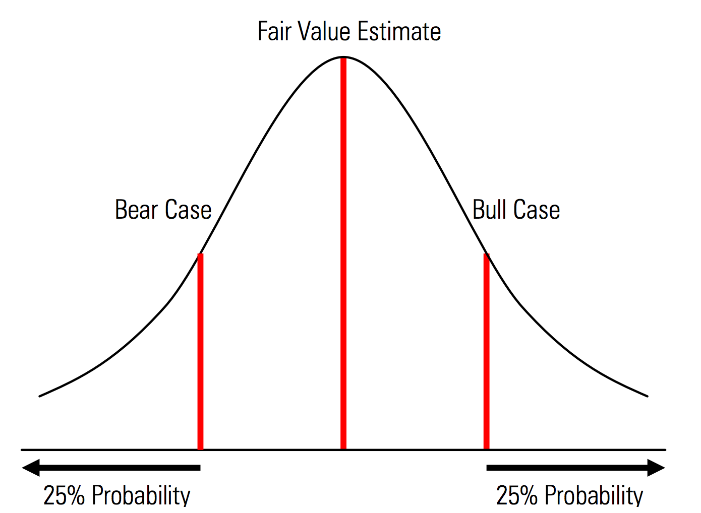 Example probability distribution from the Morningstar Valuation Handbook, showing relative probability of three different forecast scenarios.