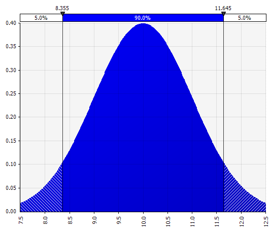 Normal or Gaussian probability distribution example.