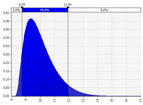 Johnson Moments probability distribution example.