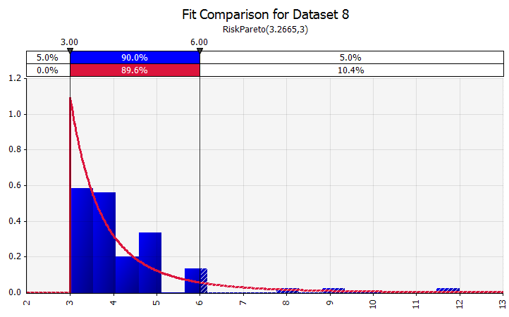 Example of a probability distribution estimated from a data set using the distribution fitting functionality in @RISK.