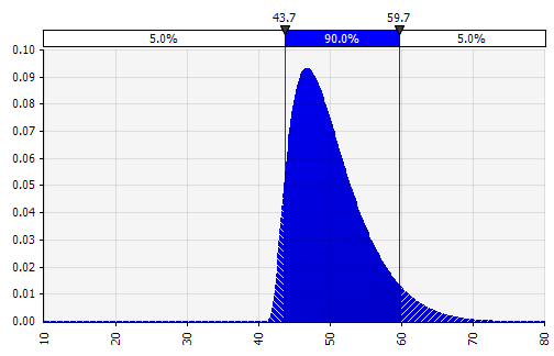 Example probability distribution for use with the MakeRiskInput functionality in @RISK.