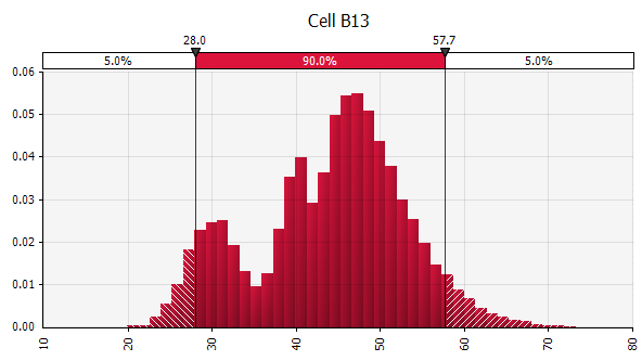 Example result of combining several different probability distributions into one using the MakeRiskInput functionality in @RISK.