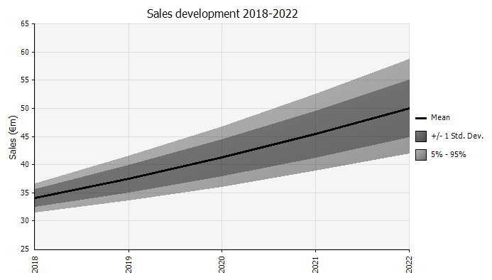 Chart showing how the uncertainty of a sales forecast increases over time.