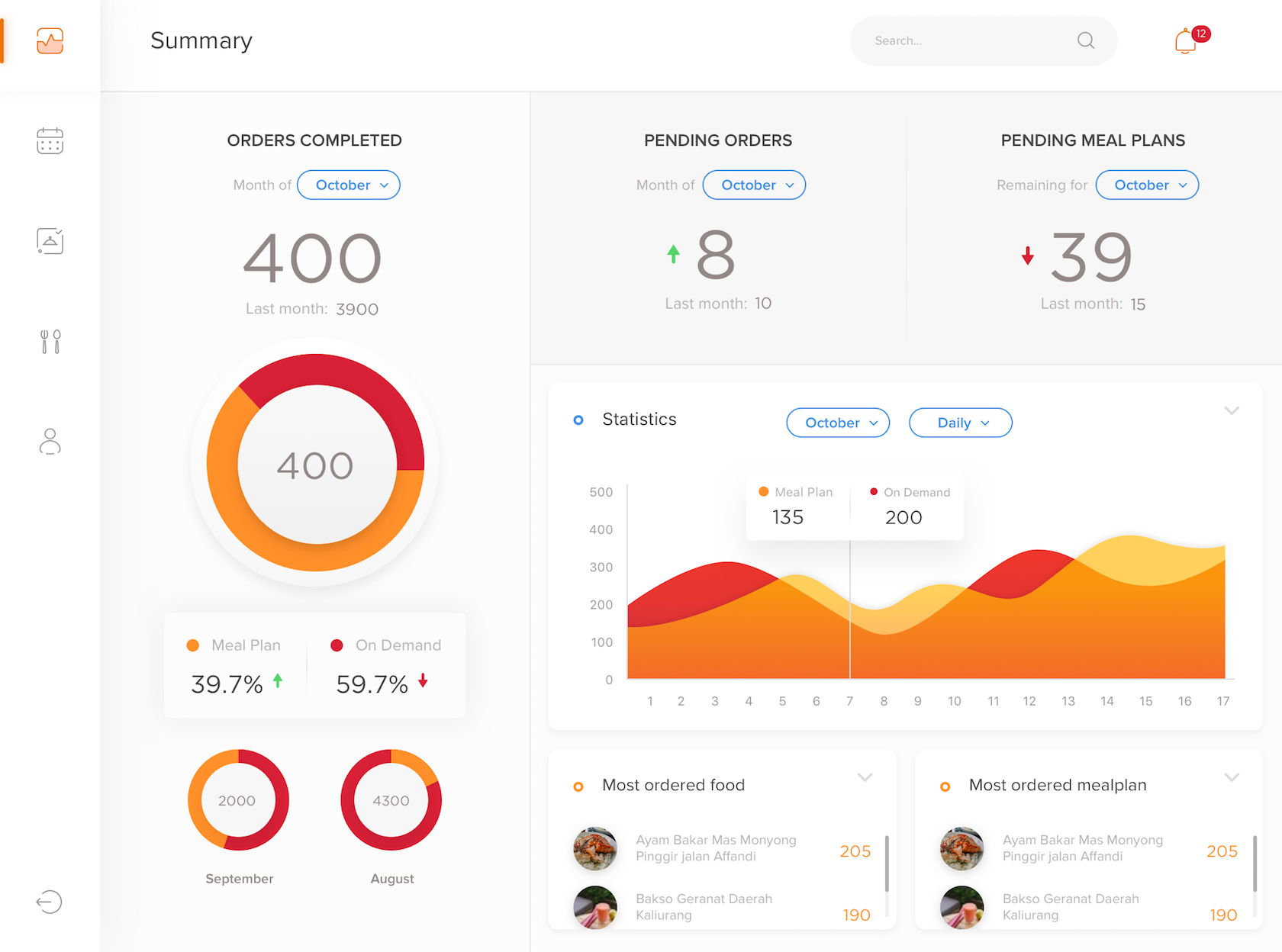 Presenting data visually can make dashboards easier to understand.