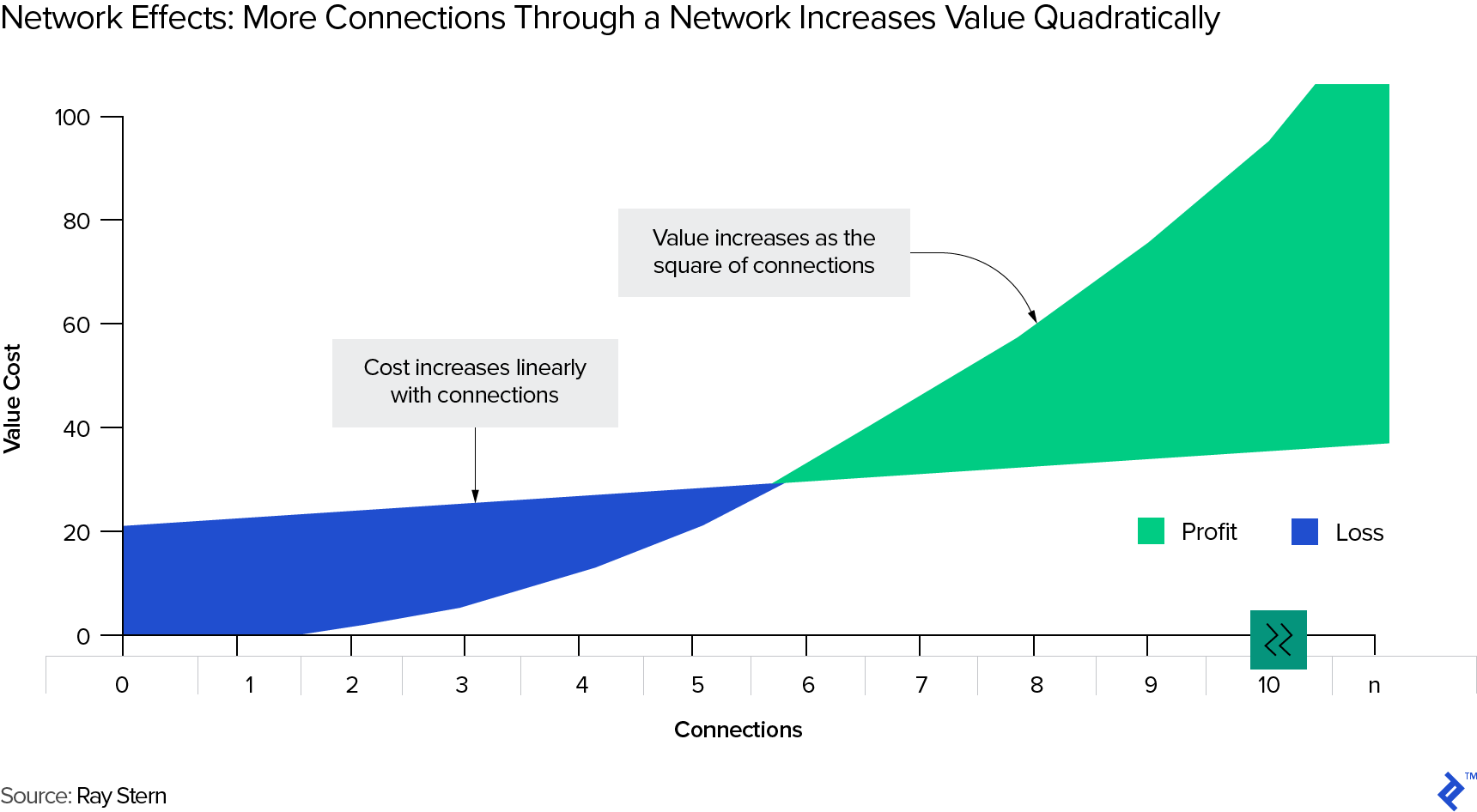 Graph of Network Effects: More Connections Through a Network Increases Value Quadratically