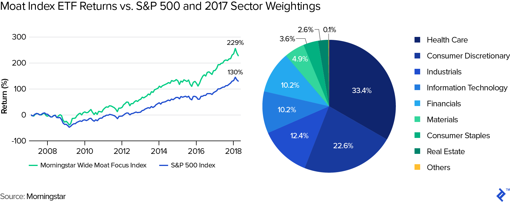 Graph titled Moat Index ETF Returns vs. S&P 500 and 2017 Sector Weightings