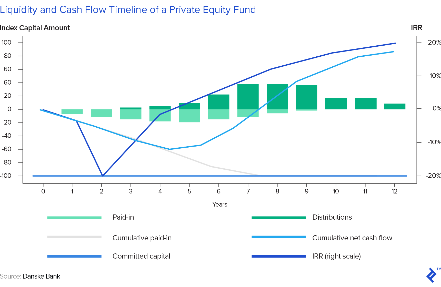 cash flow profile of a private equity fund