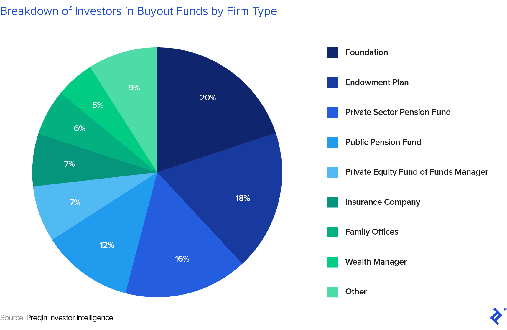 composition of limited partner investors in a fund