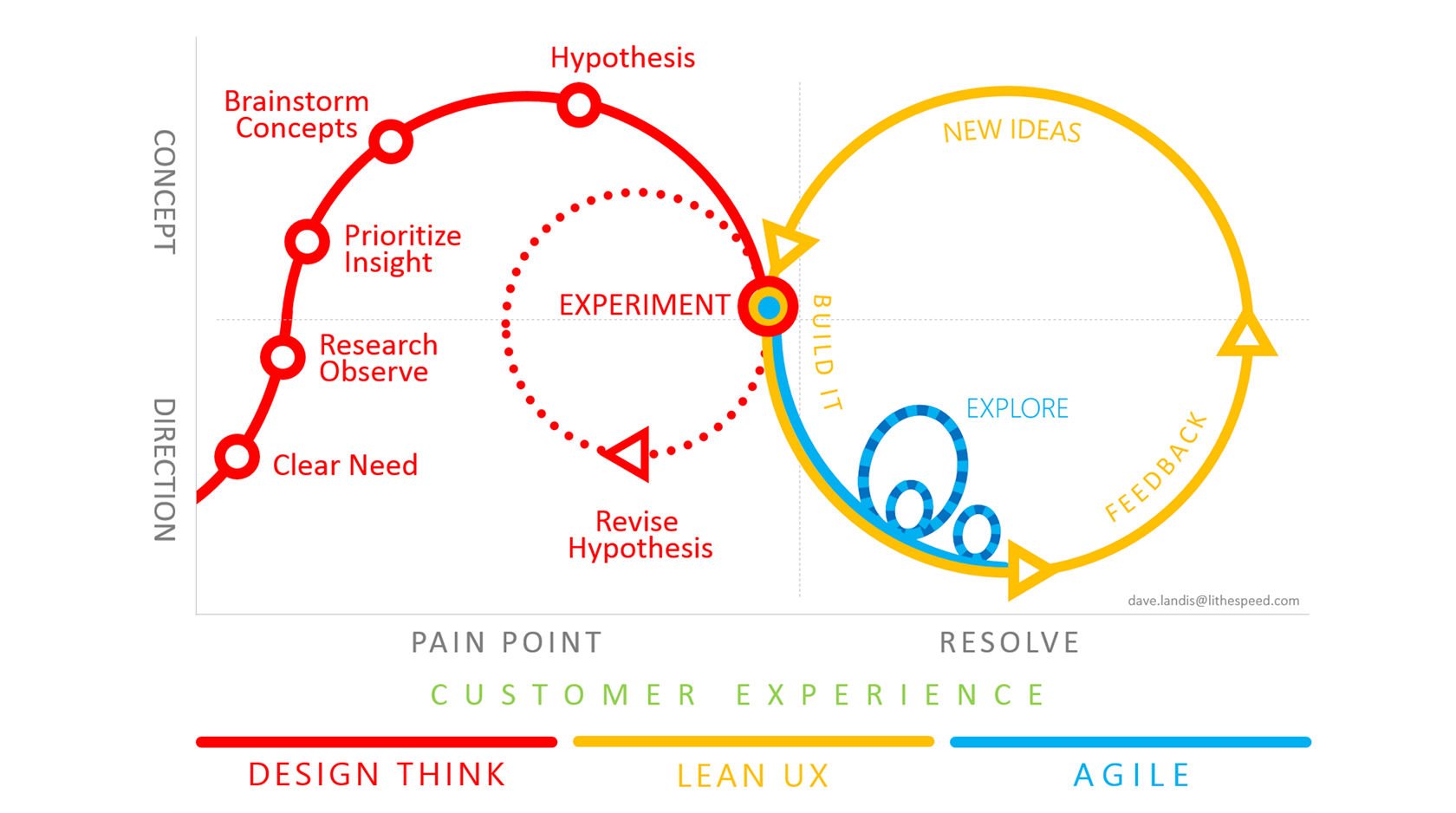 Interactive prototypes are part of a Lean UX and Agile design process