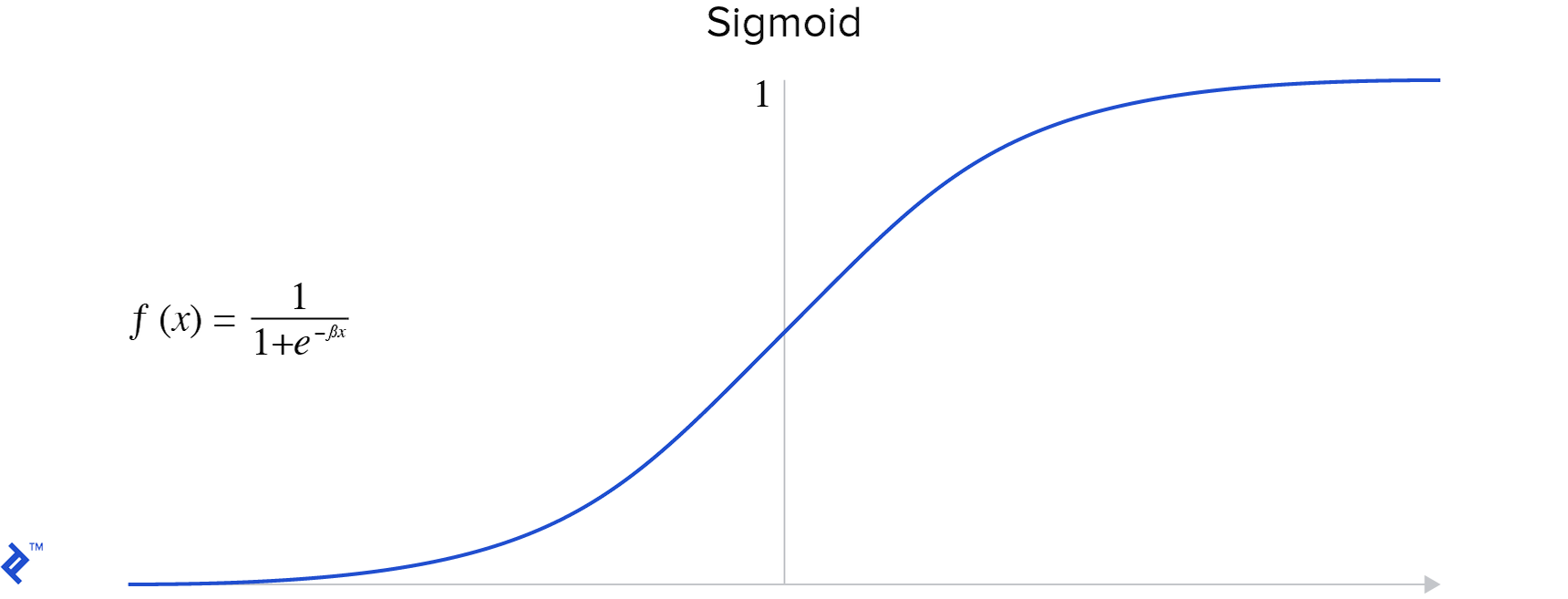 The sigmoid function