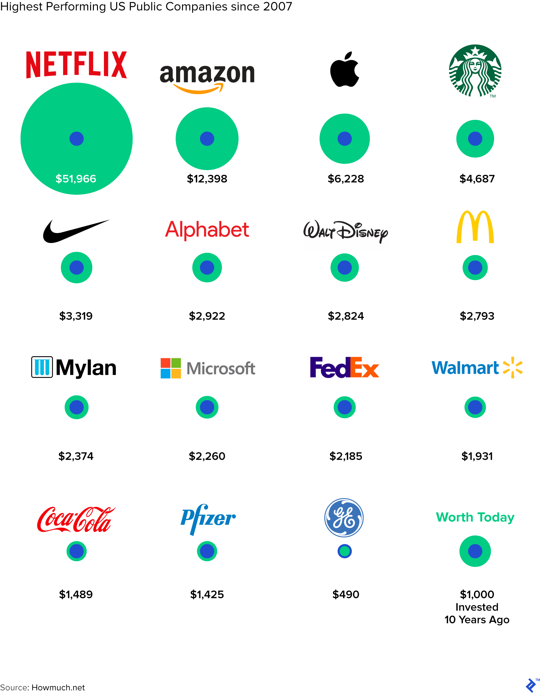 Highest performing US public companies since 2017.