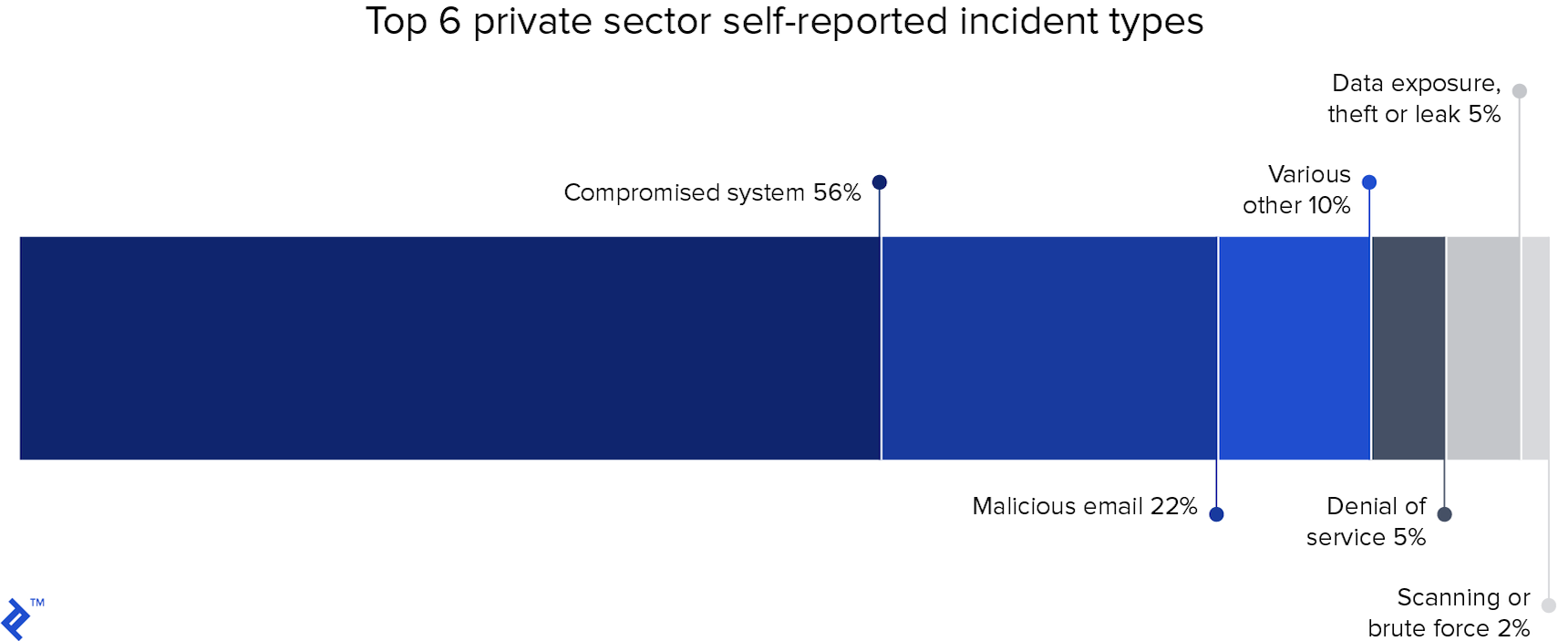 Top 6 private sector self-reported incident types (Compromised system leading with 56%)