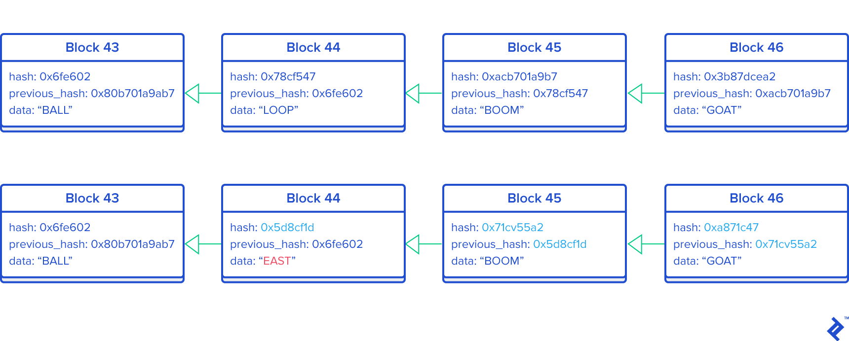 Crystal cryptocurrency hashing diagram