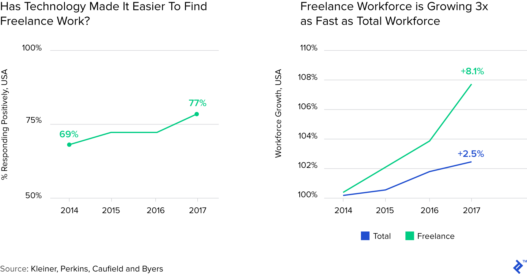Graphs supporting the idea that technology is making freelance work far easier to find.
