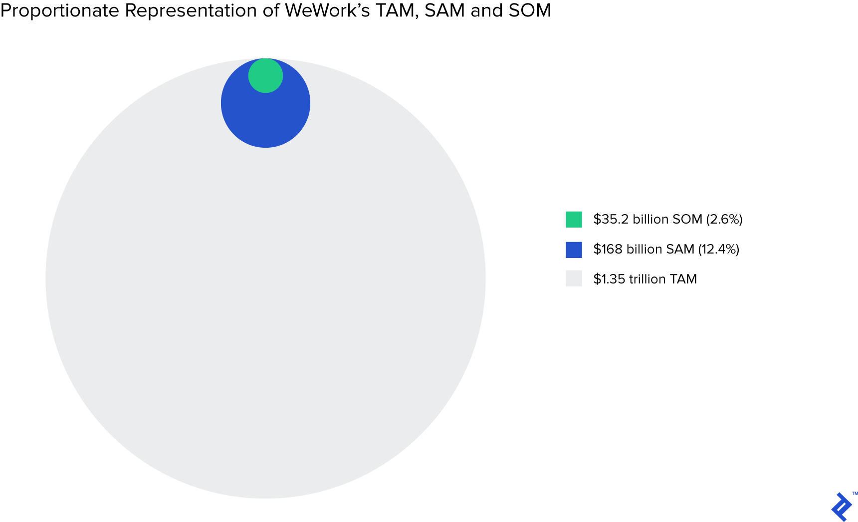 Graph depicting the proportionate representation of WeWork's TAM, SAM, and SOM.