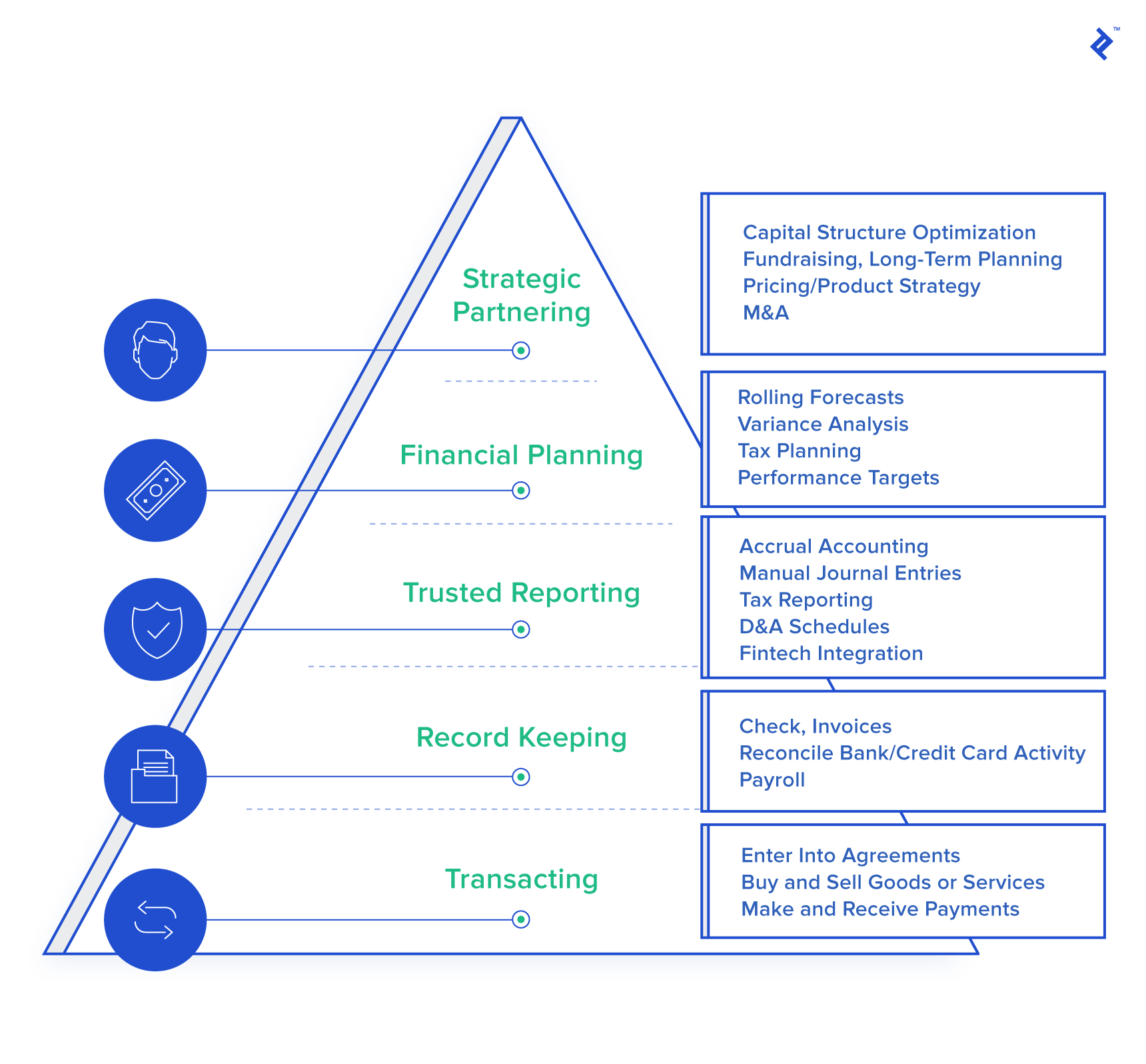 A chart depicting a business' hierarchy of financial management needs.